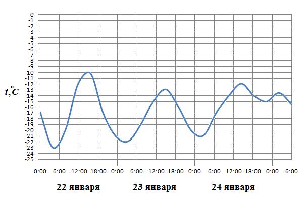 На рисунке показано изменение температуры на протяжении суток